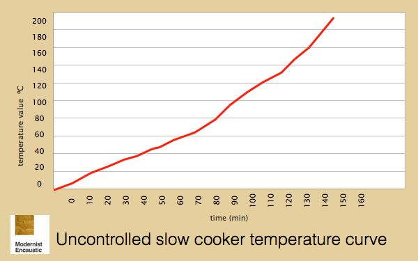 slow cooker tipical temperature curve