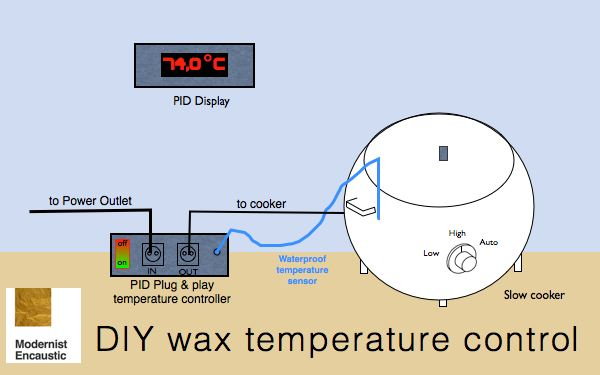 wax temperature control