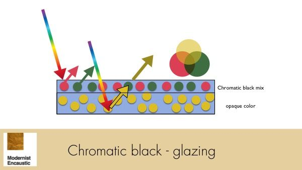 chromatick black glazing